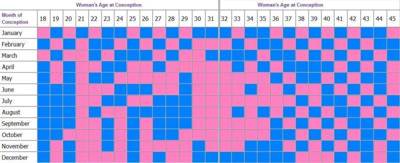 معرفة نوع الجنين بالجدول الصيني